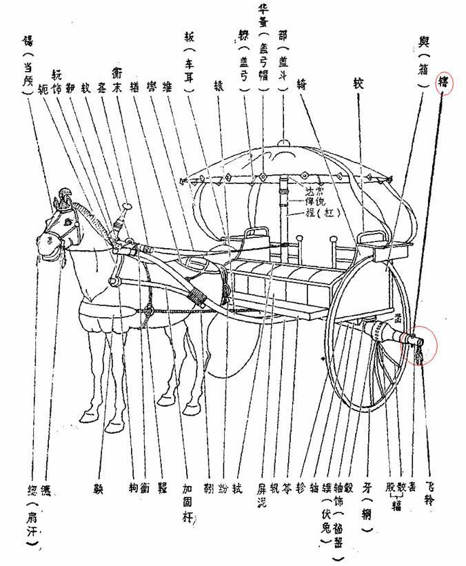 古代车的结构名称图解